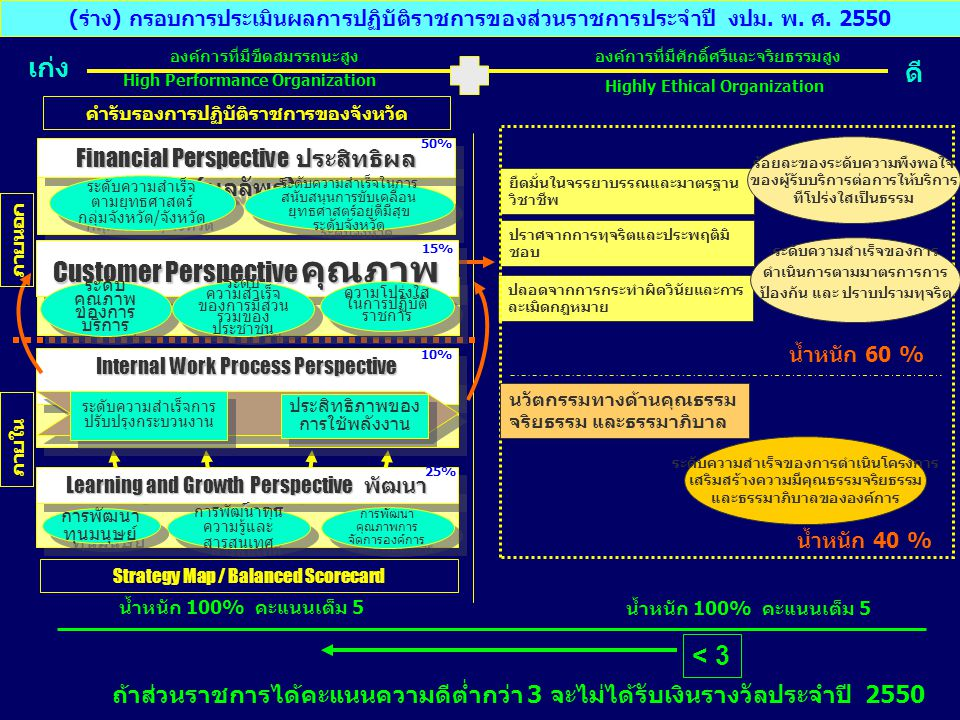 Customer Perspective คุณภาพ