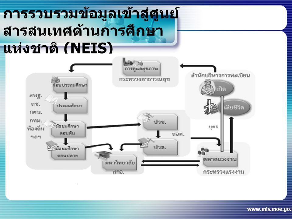 การรวบรวมข้อมูลเข้าสู่ศูนย์สารสนเทศด้านการศึกษาแห่งชาติ (NEIS)