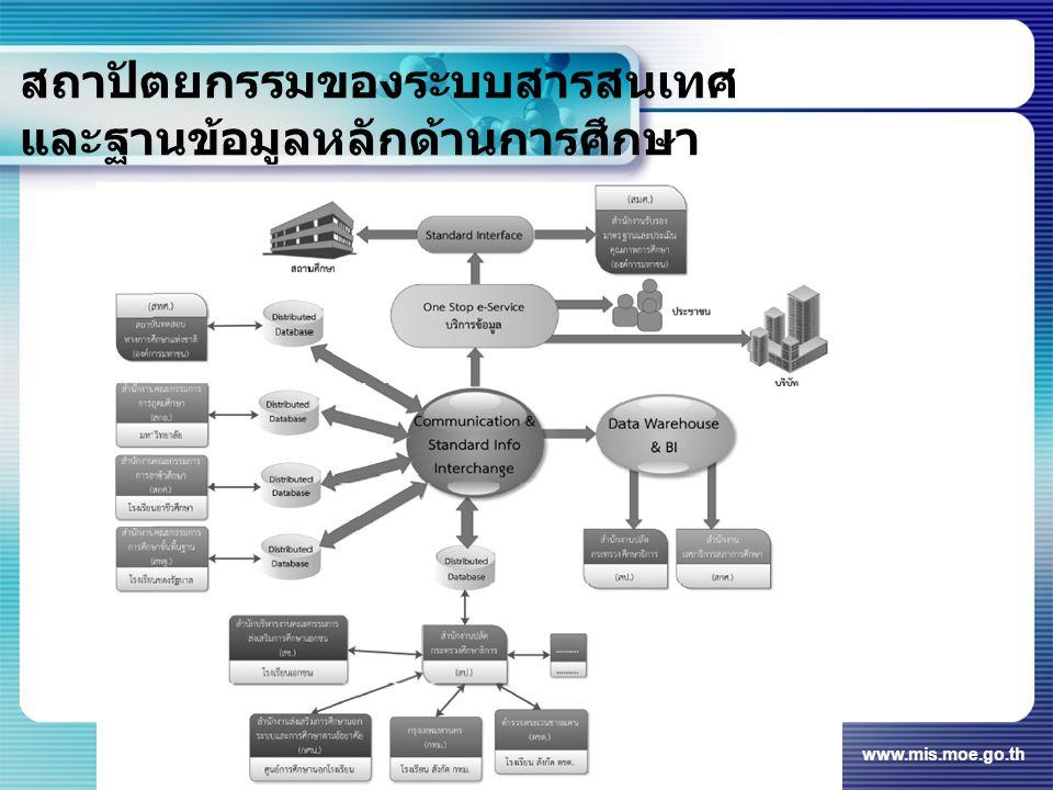 สถาปัตยกรรมของระบบสารสนเทศ และฐานข้อมูลหลักด้านการศึกษา