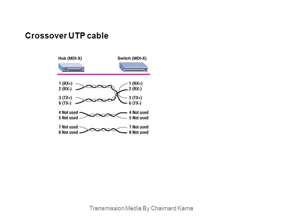 Crossover UTP cable Transmission Media By Chaimard Kama