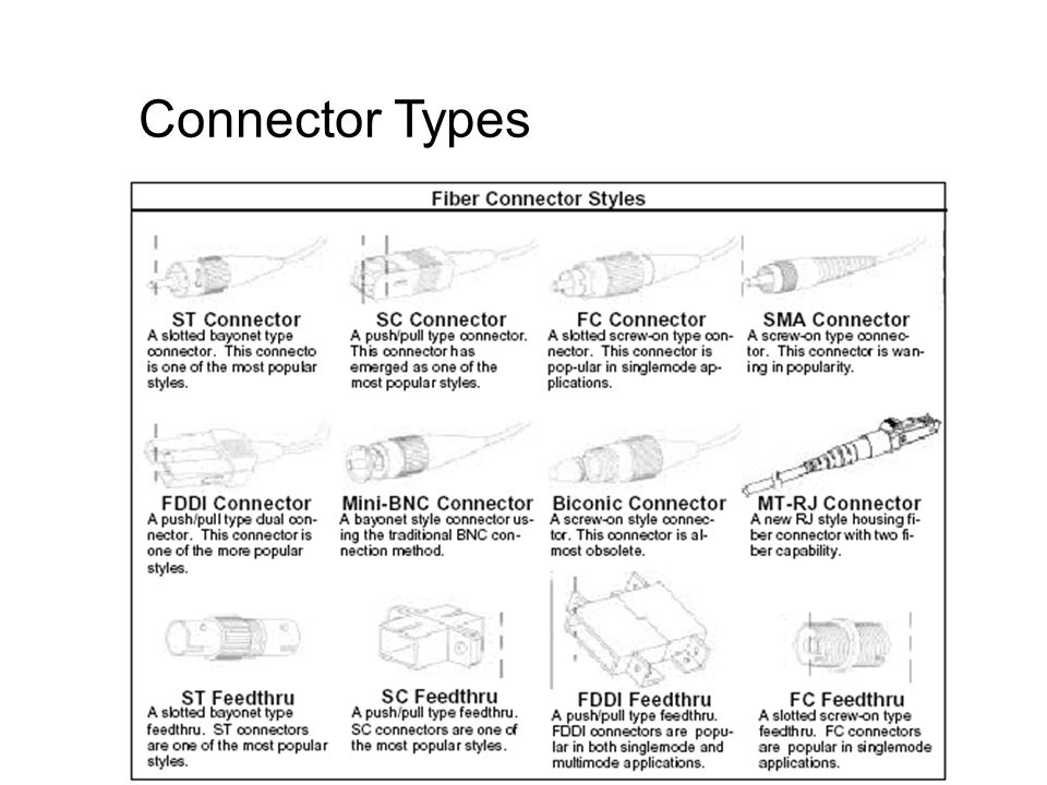 Connector Types Transmission Media By Chaimard Kama