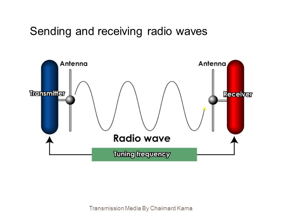 Sending and receiving radio waves