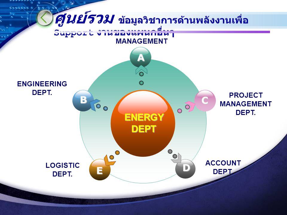 ศูนย์รวม ข้อมูลวิชาการด้านพลังงานเพื่อ Support งานของแผนกอื่นๆ