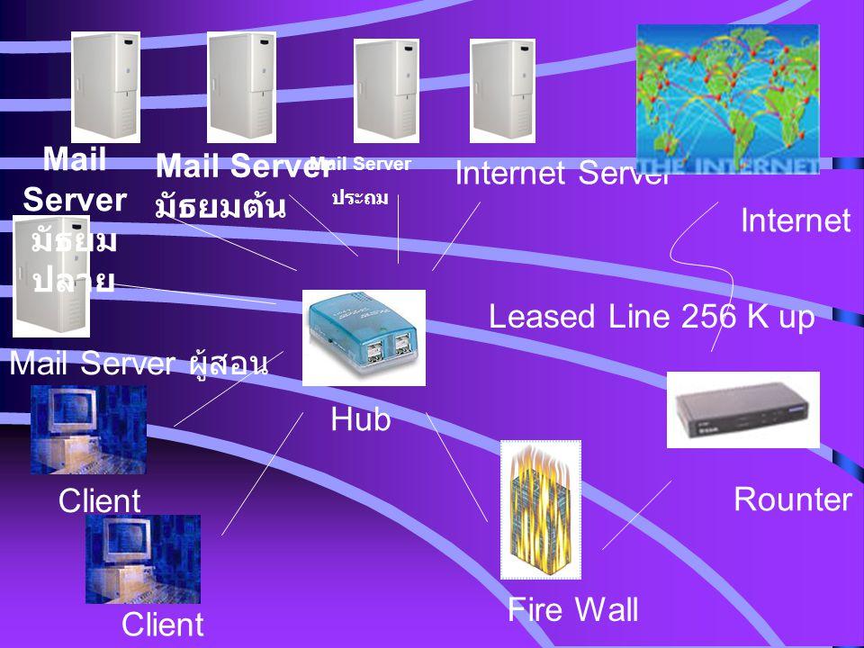 Mail Serverมัธยมปลาย Mail Server Internet Server มัธยมต้น Internet