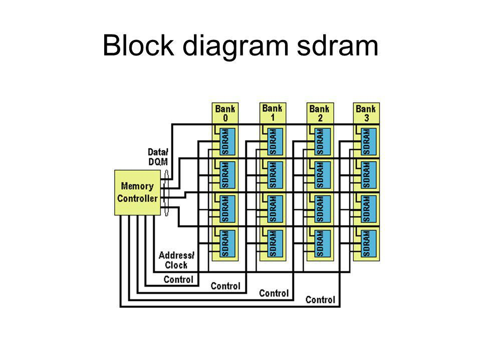 Block diagram sdram