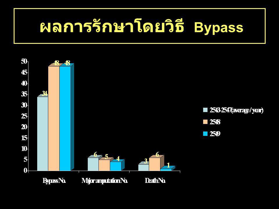 ผลการรักษาโดยวิธี Bypass