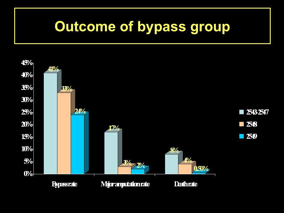 Outcome of bypass group