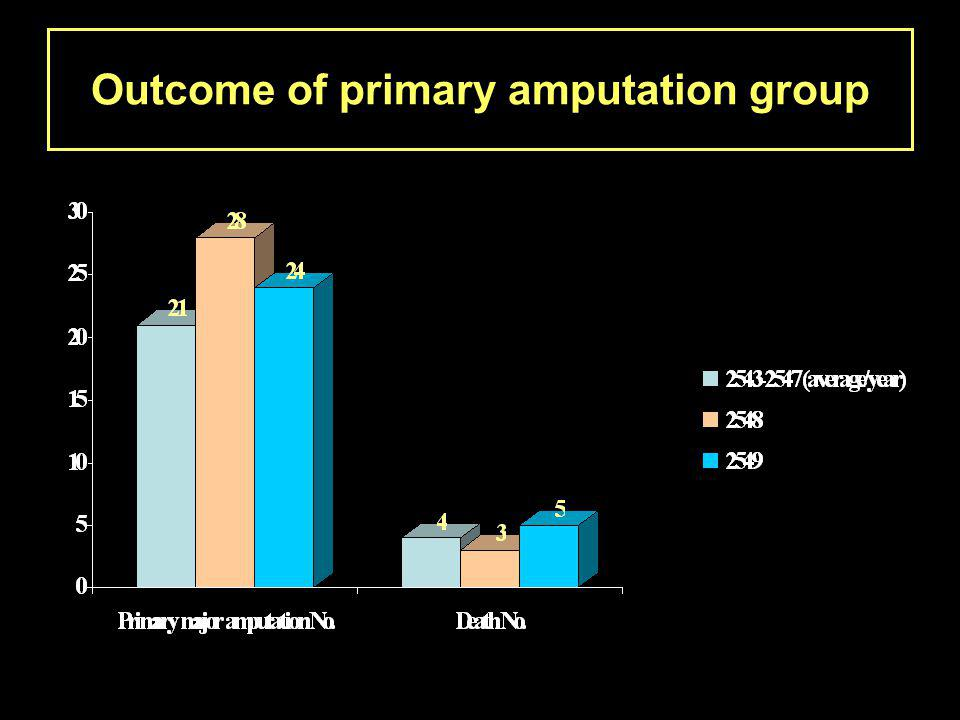 Outcome of primary amputation group