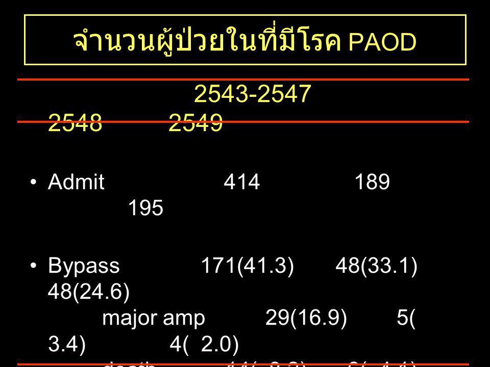 จำนวนผู้ป่วยในที่มีโรค PAOD