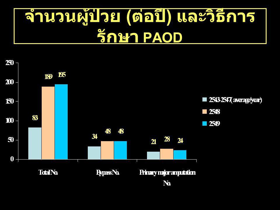 จำนวนผู้ป่วย (ต่อปี) และวิธีการรักษา PAOD