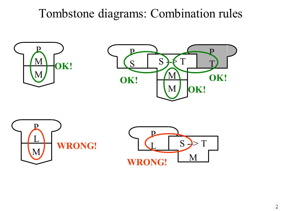 Tombstone diagrams: Combination rules