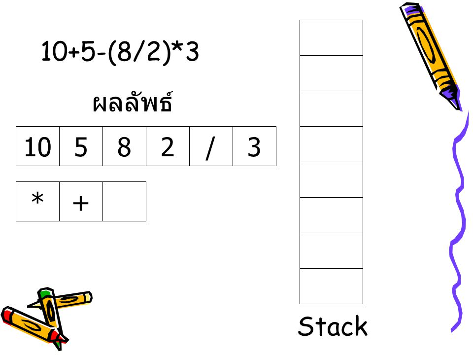 10+5-(8/2)*3 ผลลัพธ์ 10 10 5 8 2 / 3 * + Stack