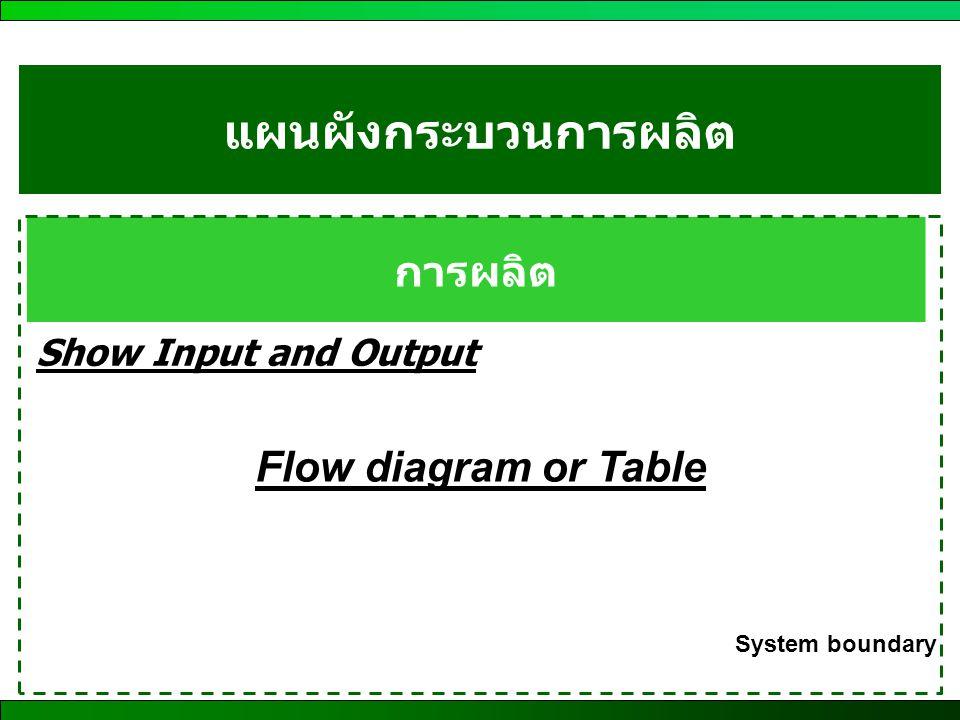 แผนผังกระบวนการผลิต การผลิต Flow diagram or Table
