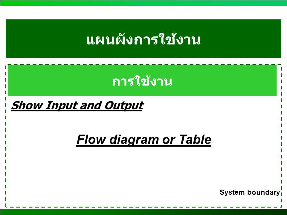 แผนผังการใช้งาน การใช้งาน Flow diagram or Table Show Input and Output