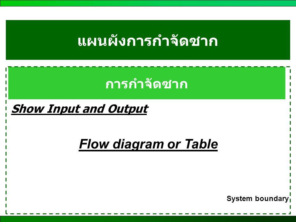 แผนผังการกำจัดซาก การกำจัดซาก Flow diagram or Table