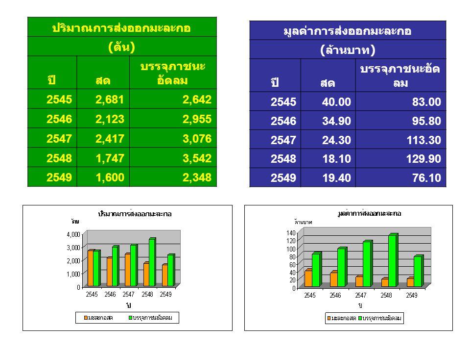 ปริมาณการส่งออกมะละกอ มูลค่าการส่งออกมะละกอ
