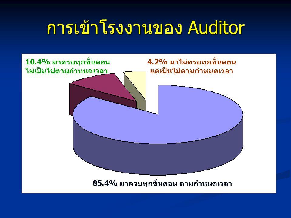 การเข้าโรงงานของ Auditor