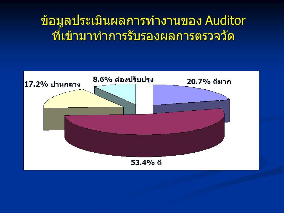 ข้อมูลประเมินผลการทำงานของ Auditor ที่เข้ามาทำการรับรองผลการตรวจวัด