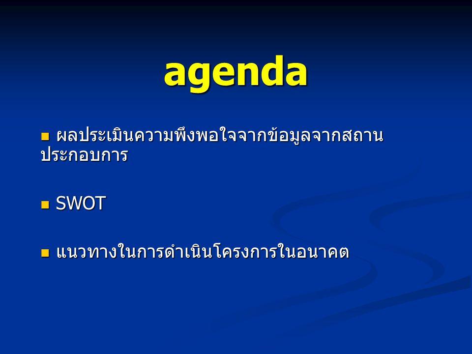 agenda ผลประเมินความพึงพอใจจากข้อมูลจากสถานประกอบการ SWOT
