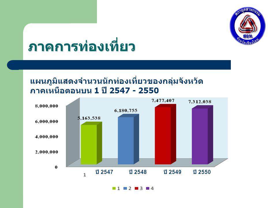 ภาคการท่องเที่ยว แผนภูมิแสดงจำนวนนักท่องเที่ยวของกลุ่มจังหวัดภาคเหนือตอนบน 1 ปี 2547 - 2550. ปี 2547.