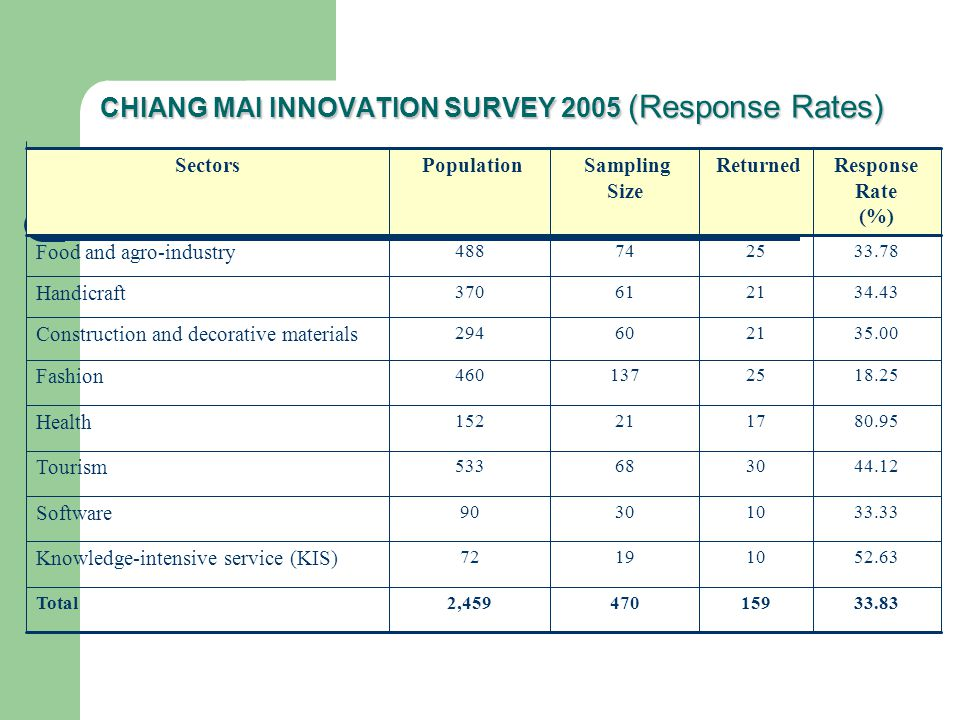 CHIANG MAI INNOVATION SURVEY 2005 (Response Rates)