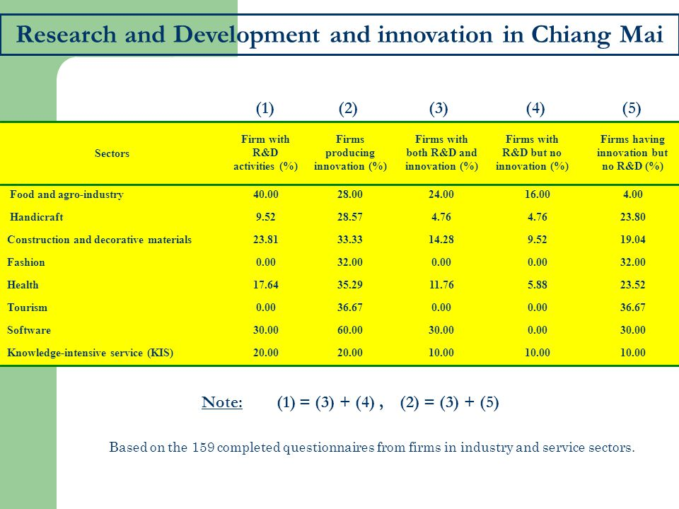 Research and Development and innovation in Chiang Mai
