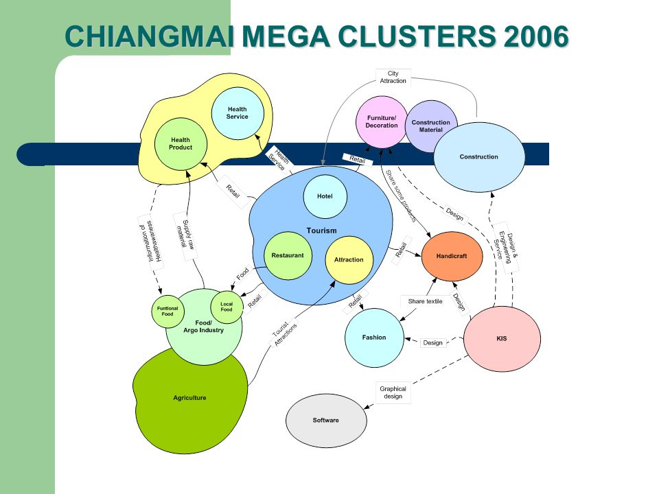 CHIANGMAI MEGA CLUSTERS 2006