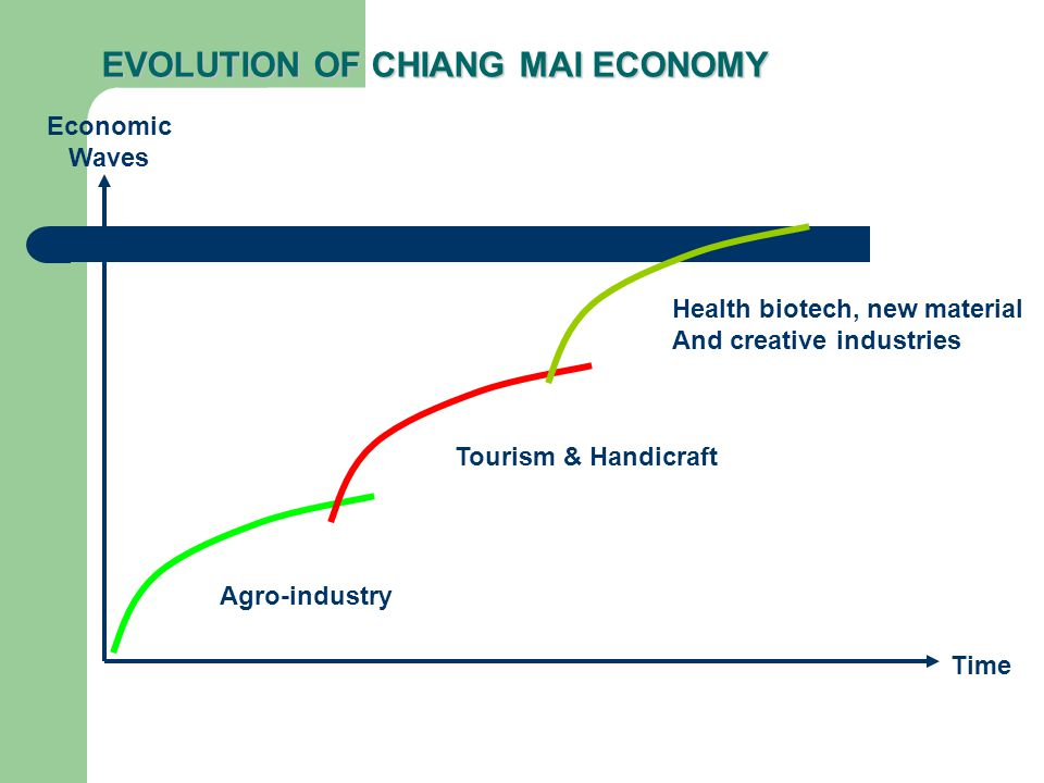 EVOLUTION OF CHIANG MAI ECONOMY