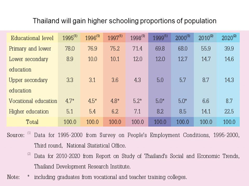 Thailand will gain higher schooling proportions of population