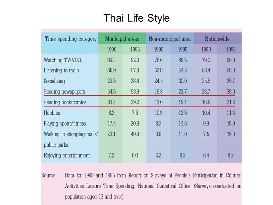 Thai Life Style