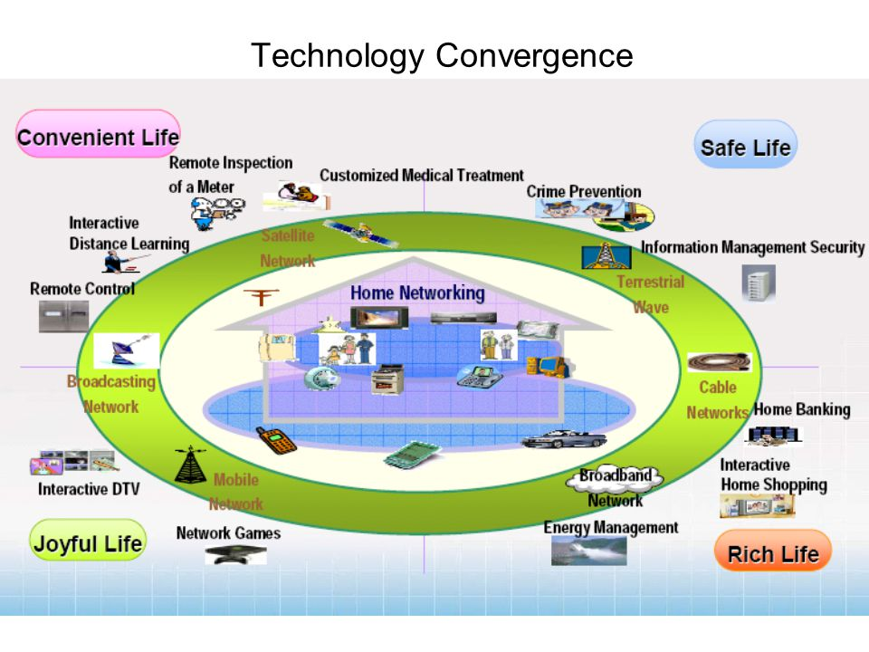 Technology Convergence