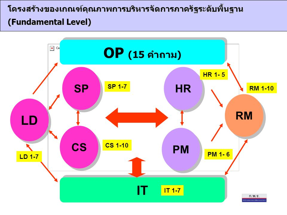 OP (15 คำถาม) LD IT SP HR RM CS PM