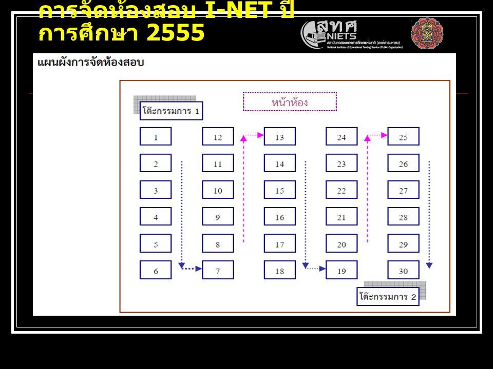 การจัดห้องสอบ I-NET ปีการศึกษา 2555