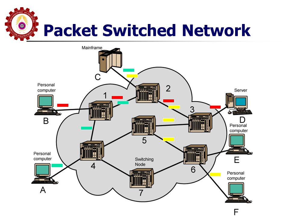 Packet Switched Network