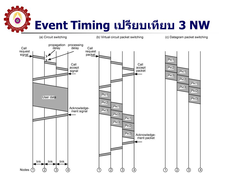 Event Timing เปรียบเทียบ 3 NW
