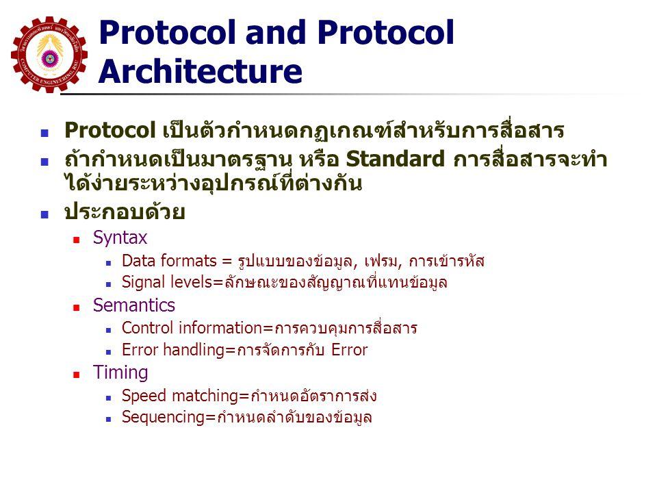 Protocol and Protocol Architecture