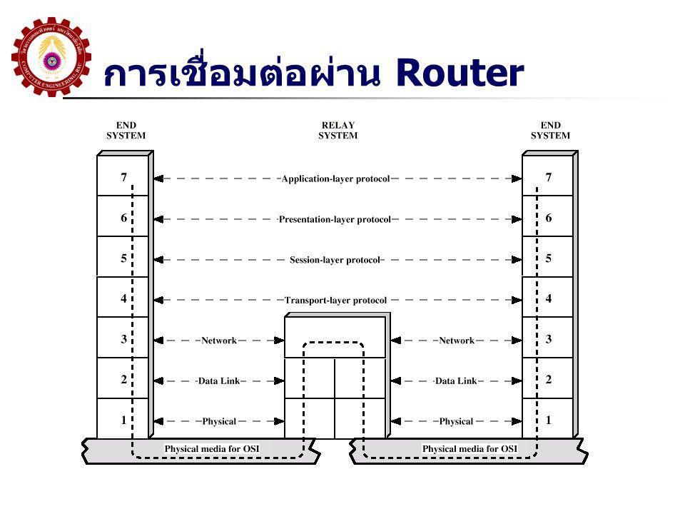 การเชื่อมต่อผ่าน Router