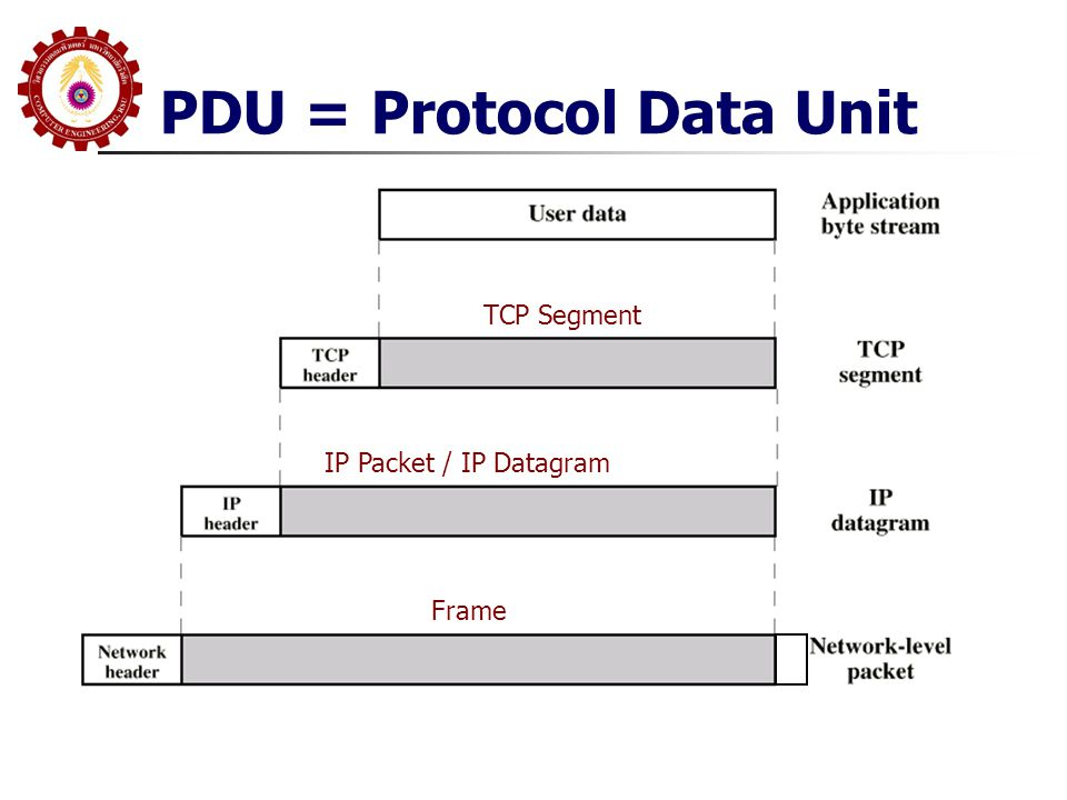 PDU = Protocol Data Unit