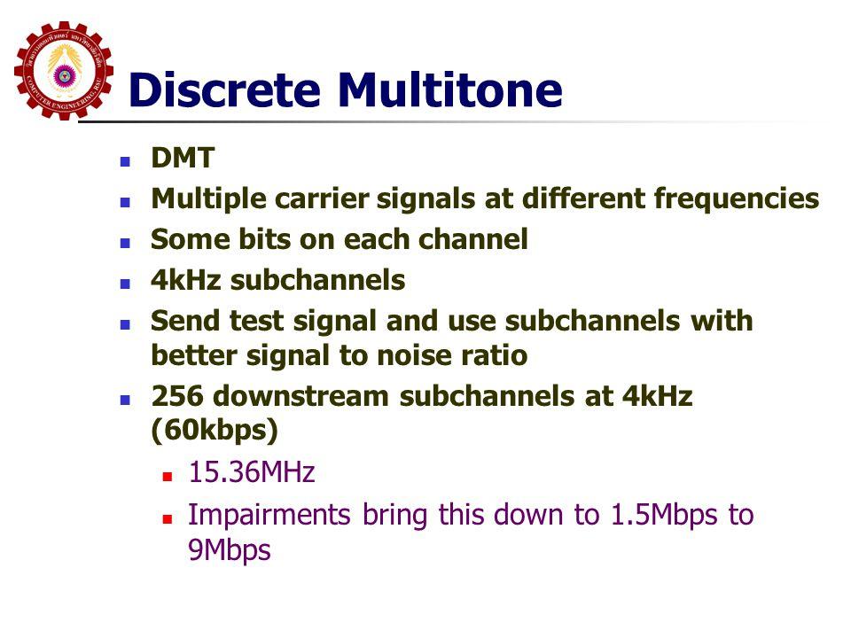 Discrete Multitone 15.36MHz