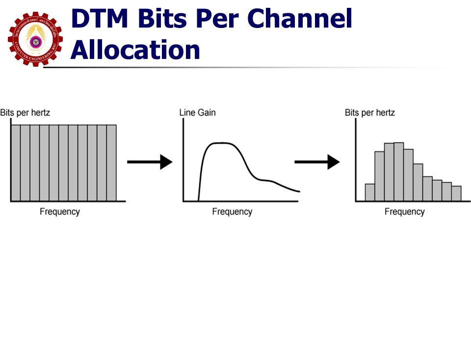 DTM Bits Per Channel Allocation