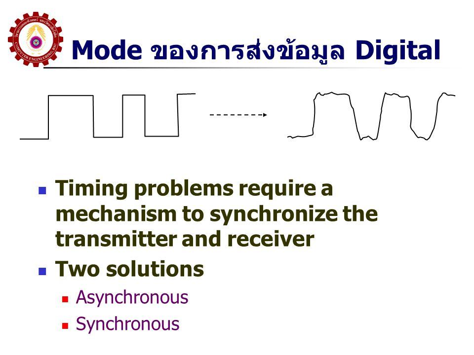 Mode ของการส่งข้อมูล Digital