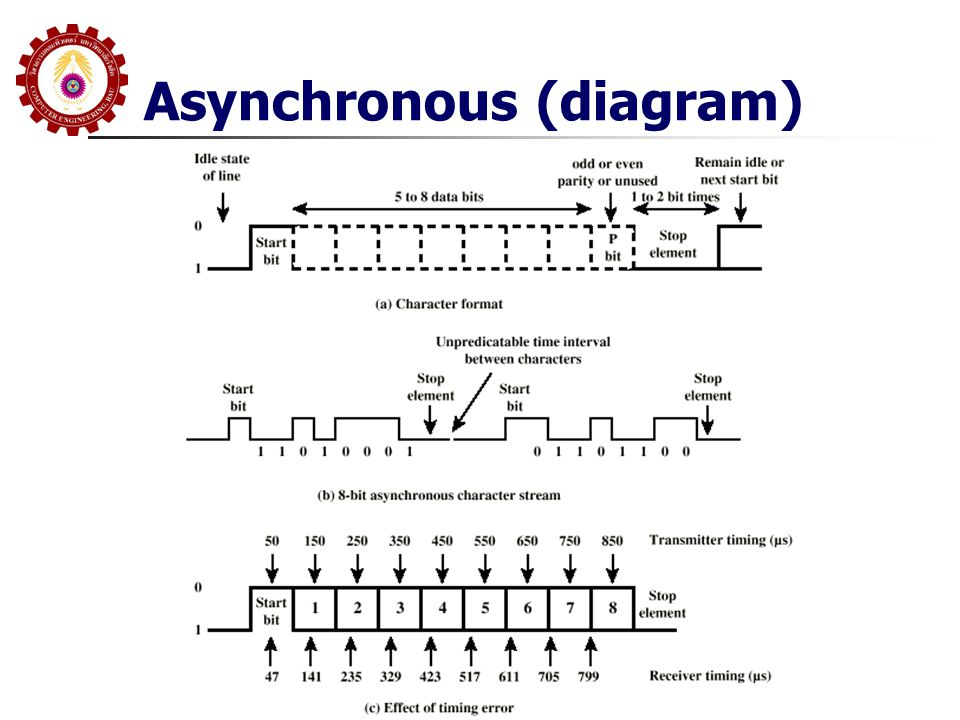 Asynchronous (diagram)