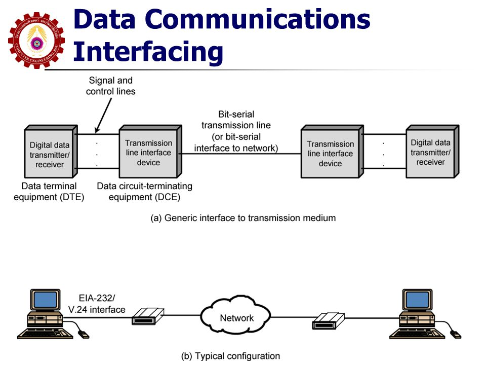 Data Communications Interfacing