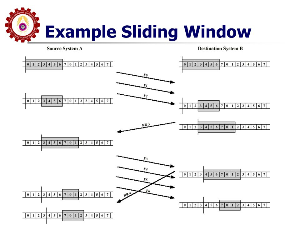 Example Sliding Window