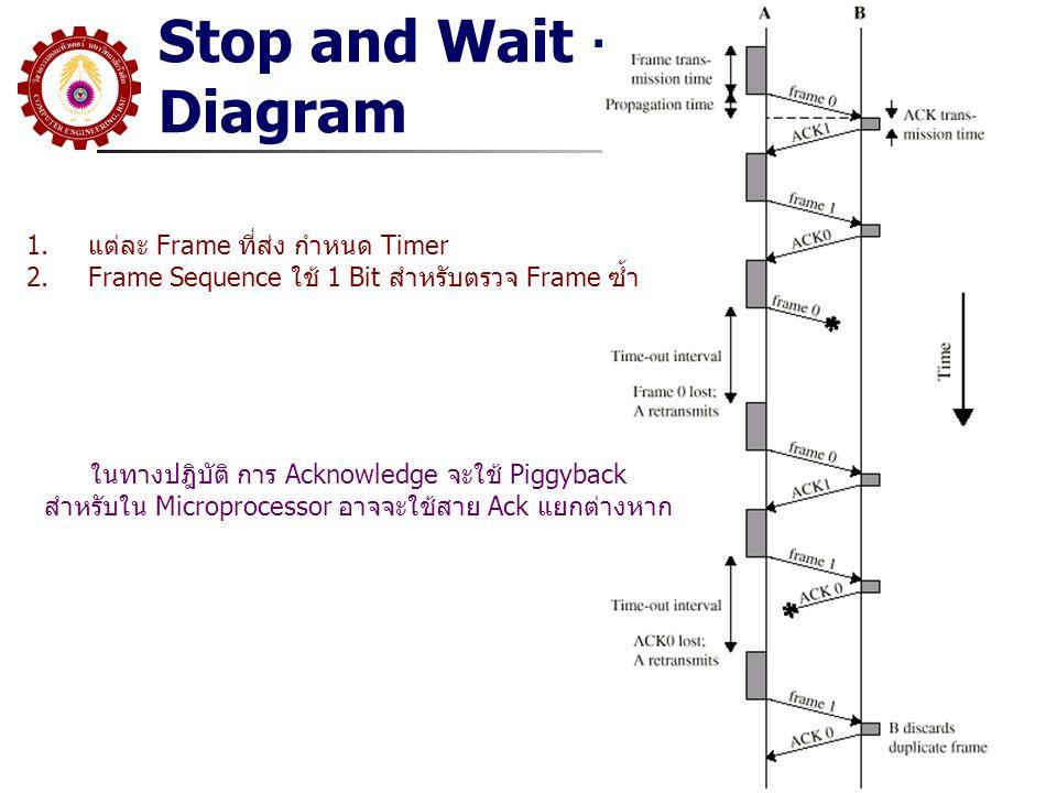 Stop and Wait - Diagram แต่ละ Frame ที่ส่ง กำหนด Timer