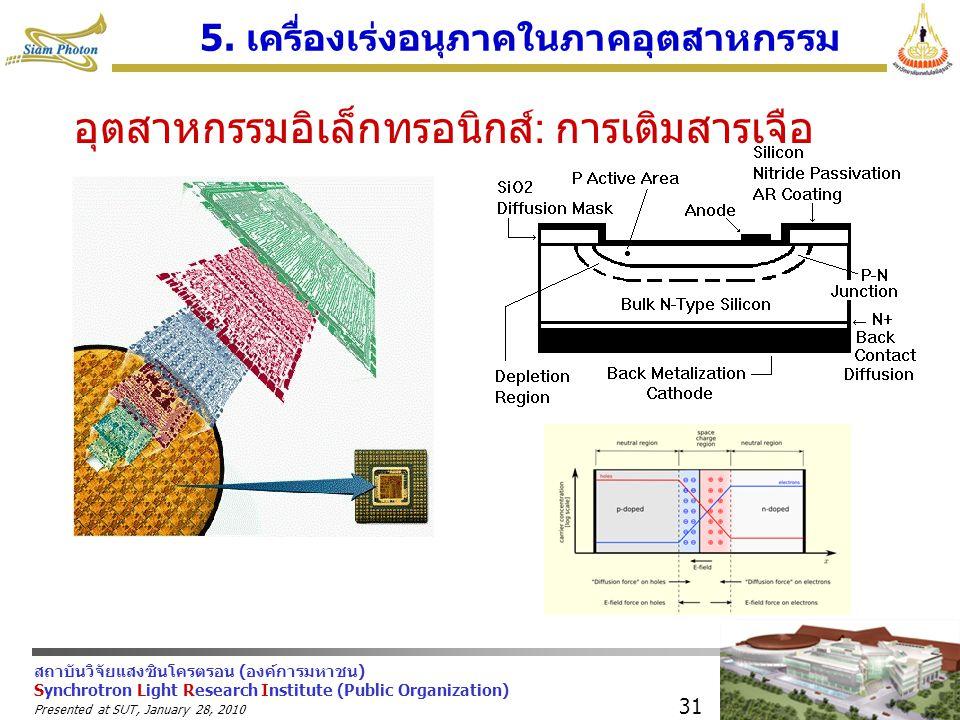 5. เครื่องเร่งอนุภาคในภาคอุตสาหกรรม