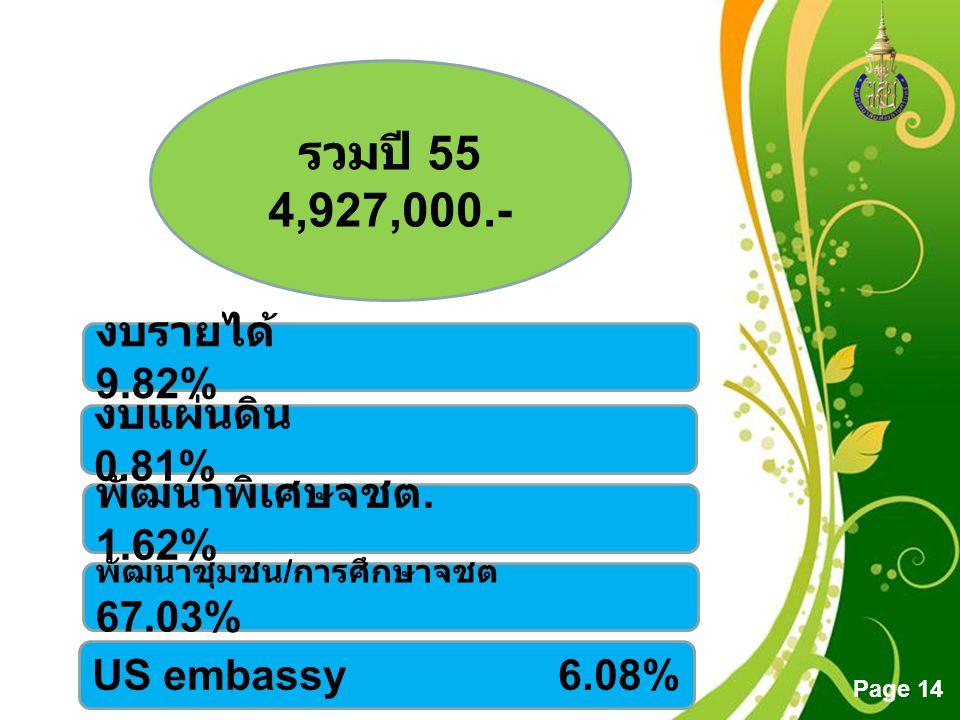 รวมปี 55 4,927,000.- งบรายได้ 9.82% งบแผ่นดิน 0.81%