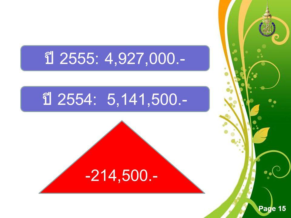 ปี 2555: 4,927,000.- ปี 2554: 5,141,500.- -214,500.-