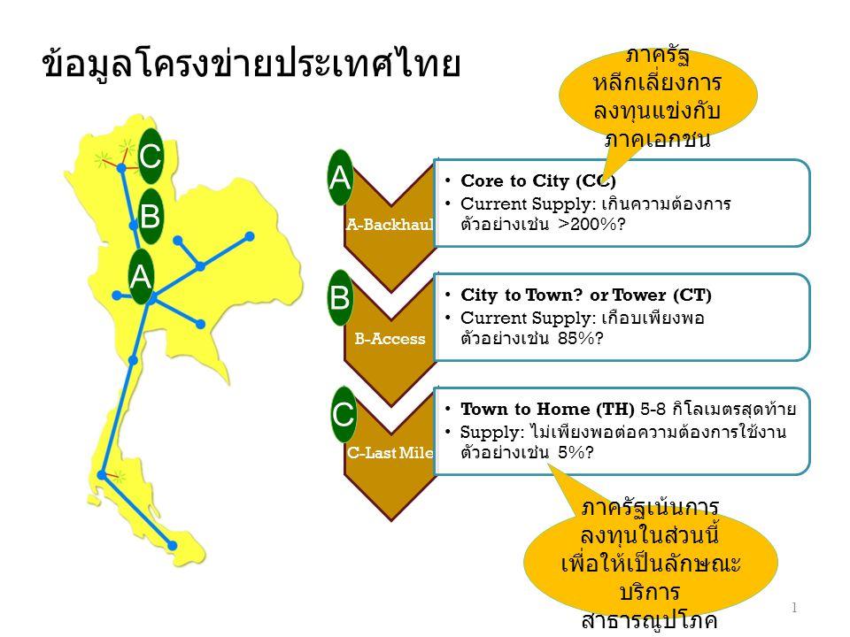 ข้อมูลโครงข่ายประเทศไทย