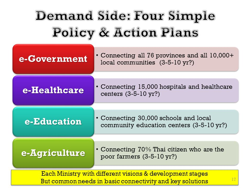 Demand Side: Four Simple Policy & Action Plans
